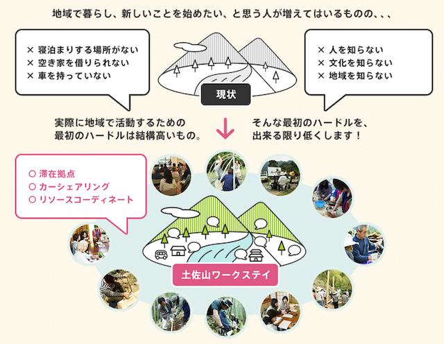 tosayama workstay2